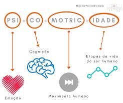 Curso online grátis de Psicomotricidade e a Educação Física Adaptada