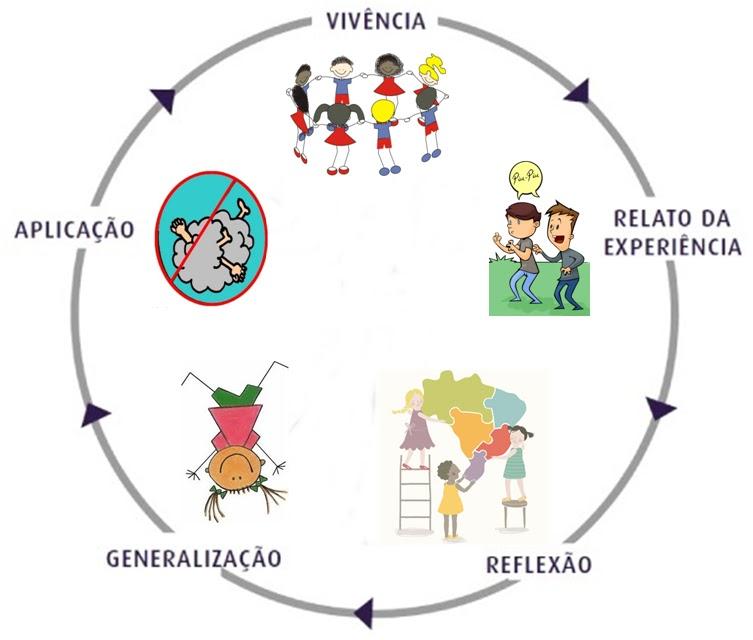 Curso online grátis de Atuação do Educador Social na Mediação de Processos Grupais.